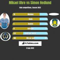 Mikael Uhre vs Simon Hedlund h2h player stats