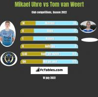 Mikael Uhre vs Tom van Weert h2h player stats