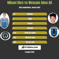 Mikael Uhre vs Wessam Abou Ali h2h player stats