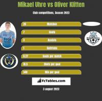 Mikael Uhre vs Oliver Klitten h2h player stats