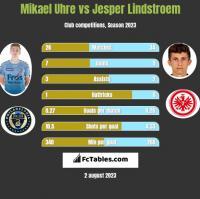 Mikael Uhre vs Jesper Lindstroem h2h player stats