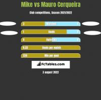 Mike vs Mauro Cerqueira h2h player stats