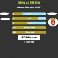 Mike vs Silverio h2h player stats