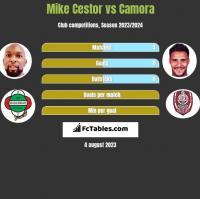 Mike Cestor vs Camora h2h player stats