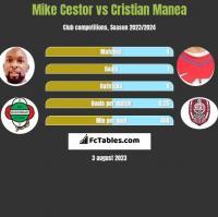 Mike Cestor vs Cristian Manea h2h player stats
