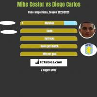 Mike Cestor vs Diego Carlos h2h player stats