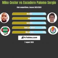 Mike Cestor vs Escudero Palomo Sergio h2h player stats