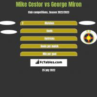 Mike Cestor vs George Miron h2h player stats