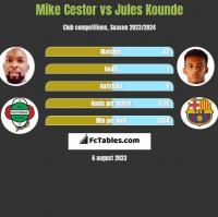 Mike Cestor vs Jules Kounde h2h player stats