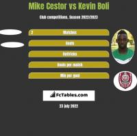 Mike Cestor vs Kevin Boli h2h player stats