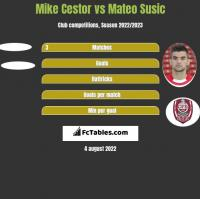 Mike Cestor vs Mateo Susic h2h player stats