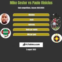 Mike Cestor vs Paulo Vinicius h2h player stats