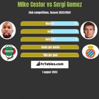 Mike Cestor vs Sergi Gomez h2h player stats