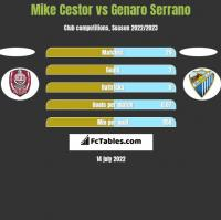 Mike Cestor vs Genaro Serrano h2h player stats