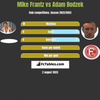 Mike Frantz vs Adam Bodzek h2h player stats