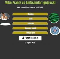 Mike Frantz vs Aleksandar Ignjovski h2h player stats