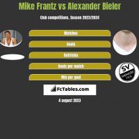 Mike Frantz vs Alexander Bieler h2h player stats