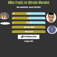 Mike Frantz vs Alfredo Morales h2h player stats