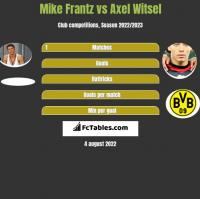 Mike Frantz vs Axel Witsel h2h player stats