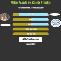 Mike Frantz vs Caleb Stanko h2h player stats