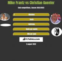 Mike Frantz vs Christian Guenter h2h player stats