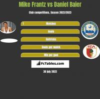Mike Frantz vs Daniel Baier h2h player stats