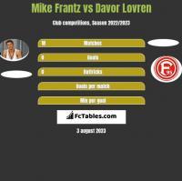 Mike Frantz vs Davor Lovren h2h player stats
