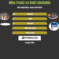 Mike Frantz vs Dodi Lukebakio h2h player stats