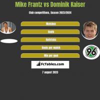 Mike Frantz vs Dominik Kaiser h2h player stats