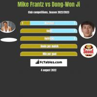 Mike Frantz vs Dong-Won Ji h2h player stats