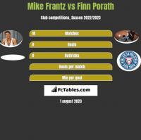 Mike Frantz vs Finn Porath h2h player stats