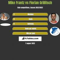 Mike Frantz vs Florian Grillitsch h2h player stats