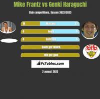 Mike Frantz vs Genki Haraguchi h2h player stats
