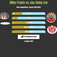 Mike Frantz vs Jae-Sung Lee h2h player stats