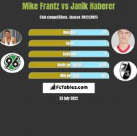 Mike Frantz vs Janik Haberer h2h player stats