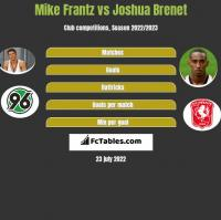 Mike Frantz vs Joshua Brenet h2h player stats