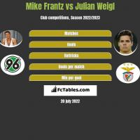 Mike Frantz vs Julian Weigl h2h player stats