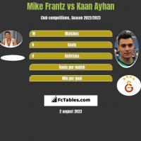 Mike Frantz vs Kaan Ayhan h2h player stats