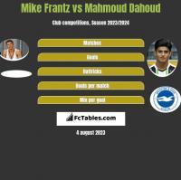 Mike Frantz vs Mahmoud Dahoud h2h player stats