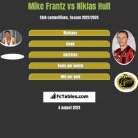 Mike Frantz vs Niklas Hult h2h player stats