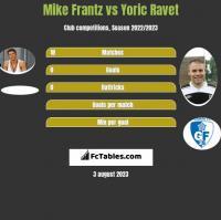 Mike Frantz vs Yoric Ravet h2h player stats