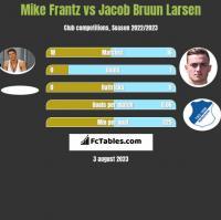 Mike Frantz vs Jacob Bruun Larsen h2h player stats