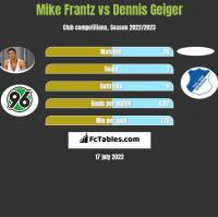 Mike Frantz vs Dennis Geiger h2h player stats
