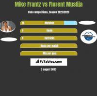 Mike Frantz vs Florent Muslija h2h player stats