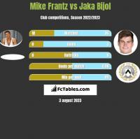 Mike Frantz vs Jaka Bijol h2h player stats