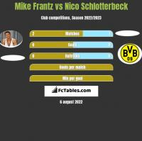 Mike Frantz vs Nico Schlotterbeck h2h player stats