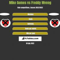 Mike Gomes vs Freddy Mveng h2h player stats