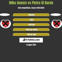 Mike Gomes vs Pietro Di Nardo h2h player stats