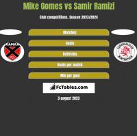 Mike Gomes vs Samir Ramizi h2h player stats