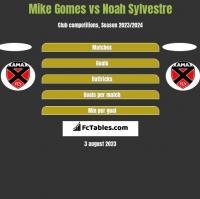 Mike Gomes vs Noah Sylvestre h2h player stats